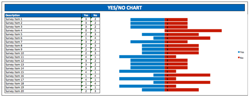 Yes No Chart