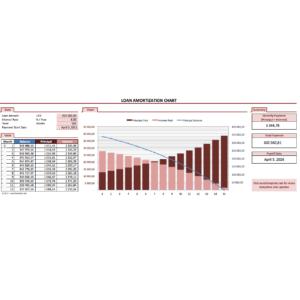 Loan Amortization Chart