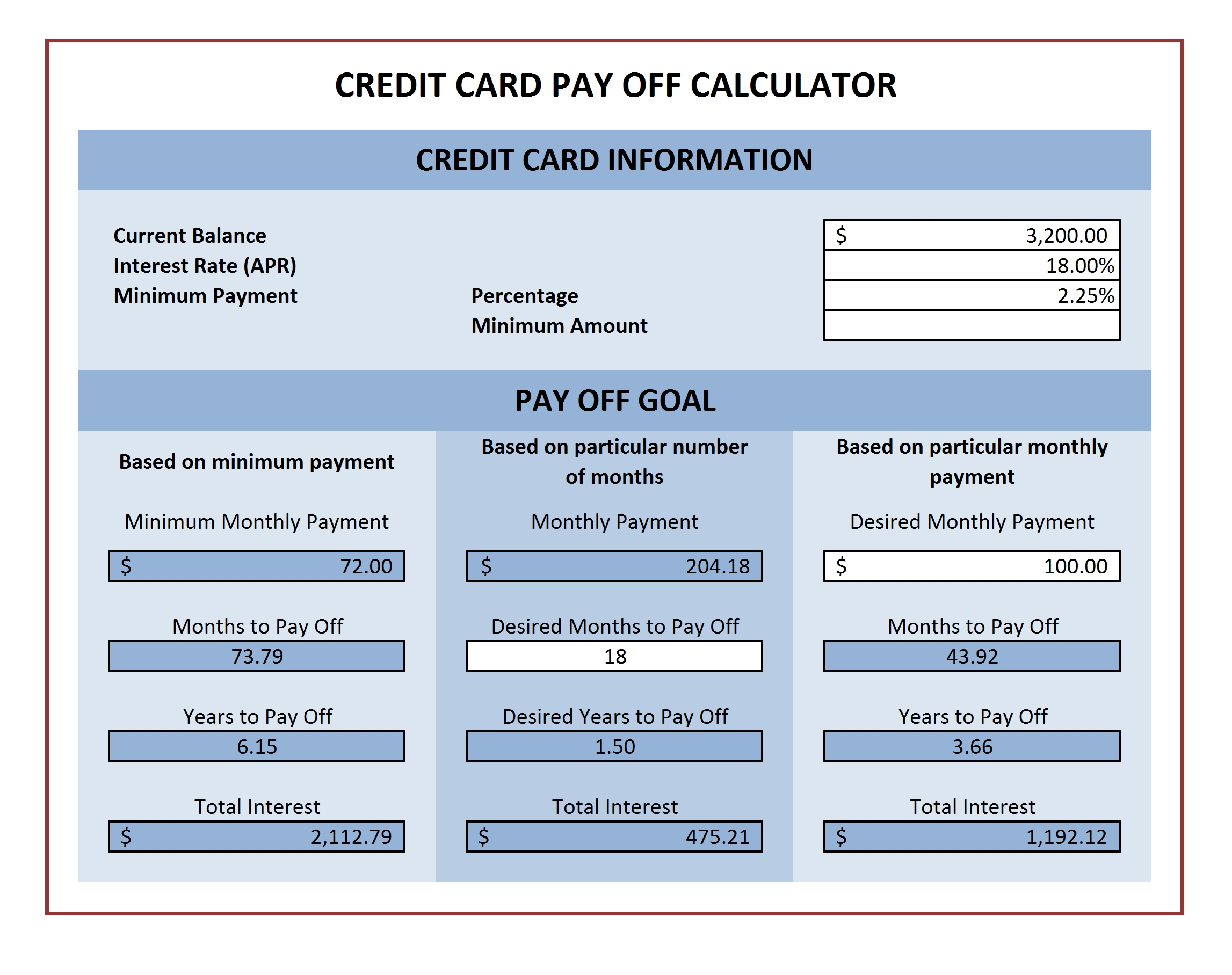 credit card payment calculator excel