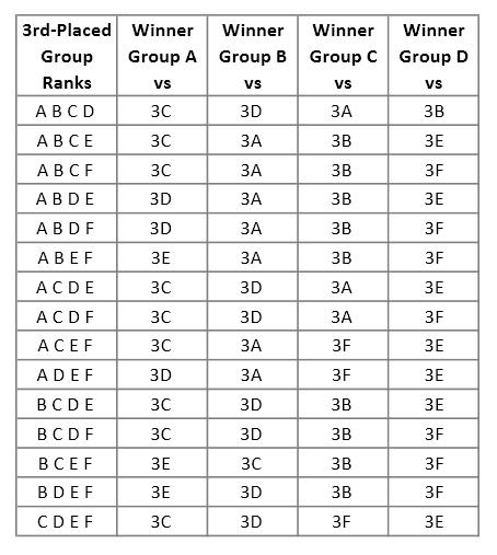 Uero 2016 3rd-Placed Teams Table