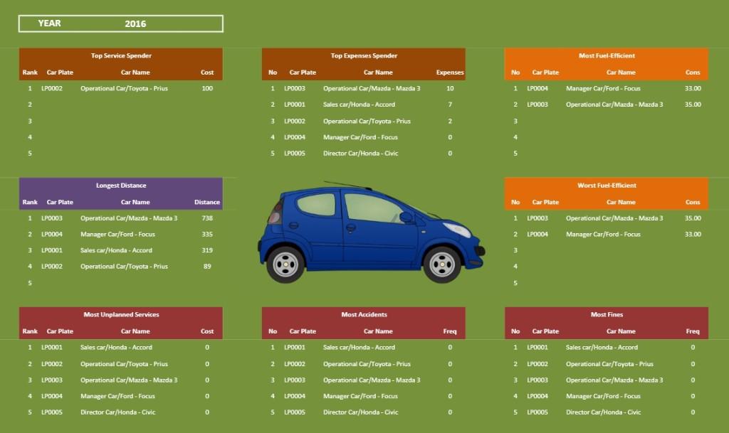 Car Fleet Management - Dashboard