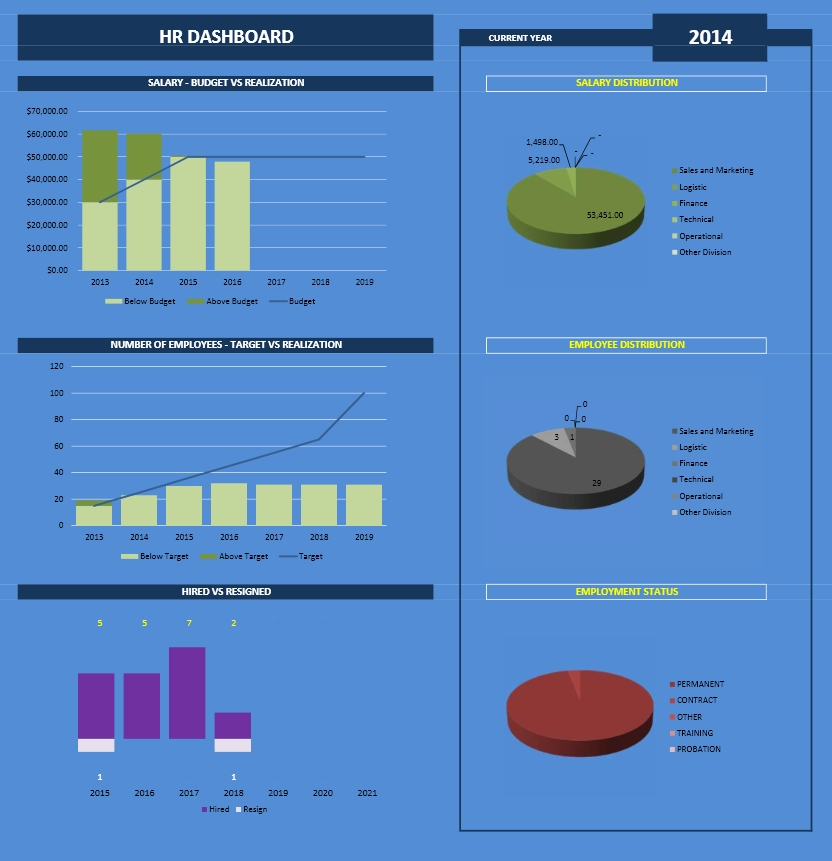 Employee Database Manager - Dashboard