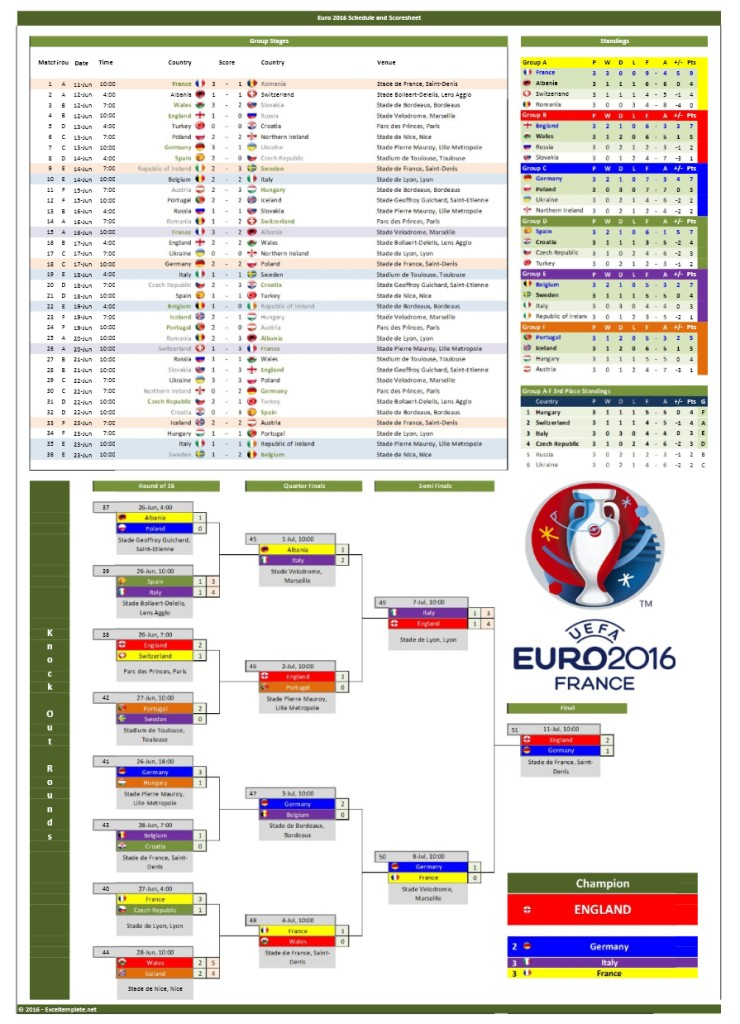 UEFA Euro 2016 Schedule and Scoresheet
