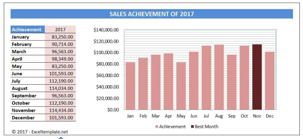 Sales Chart - Highest Sales Marker