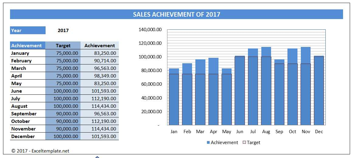 simple sales chart excel templates