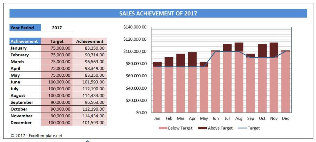 Sales Chart - Variable Target Line
