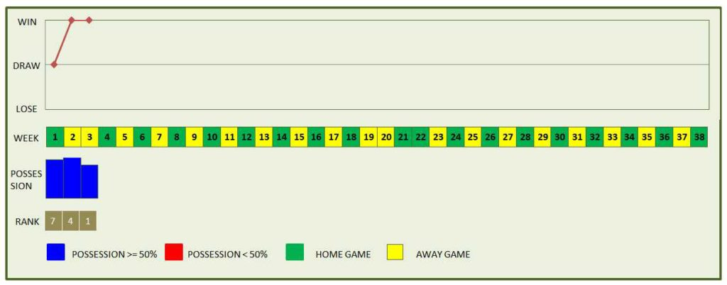 European Football League - Team Match Chart