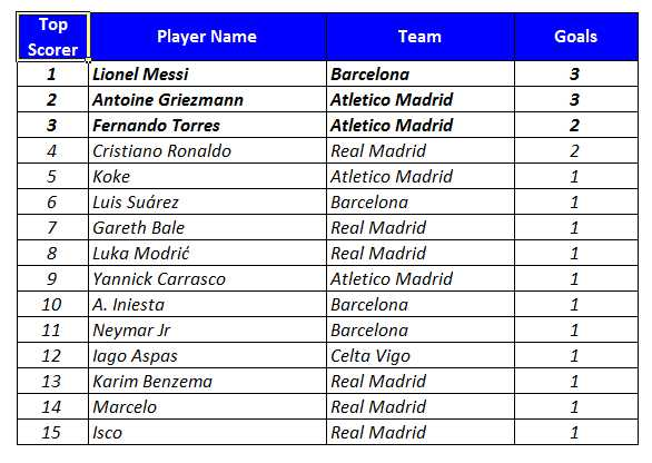 European Football League - Top Scorer