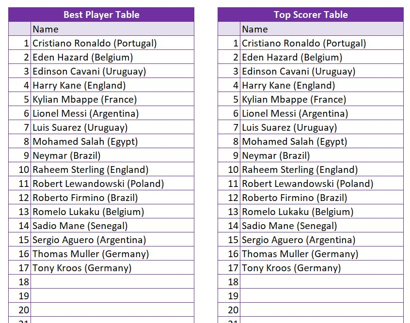 World Cup 2018 Best Player and Top Scorer Table