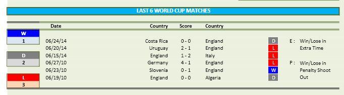 World Cup 2018 - Team Stats part D