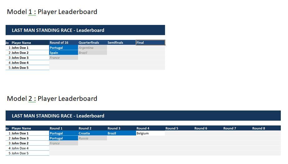 WC2018 KO - Last Man Standings Leaderboard