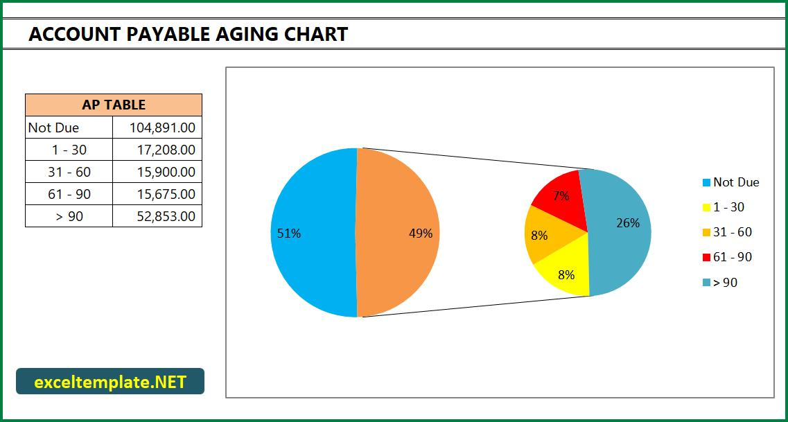account payable aging chart excel templates